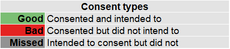 Marketing consent research reveals consent types