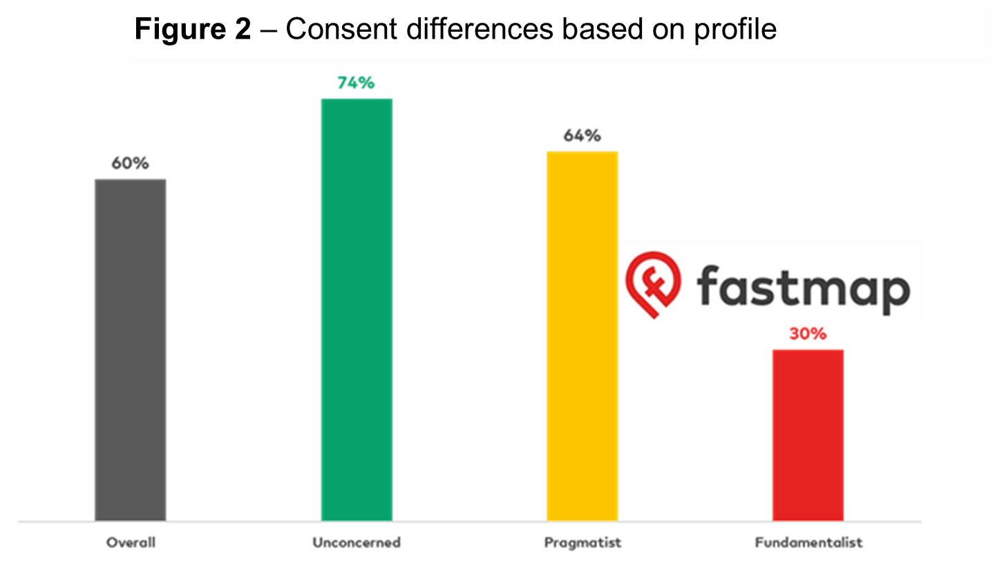 Differences in consent for people concerned about data to inform your GDPR strategy