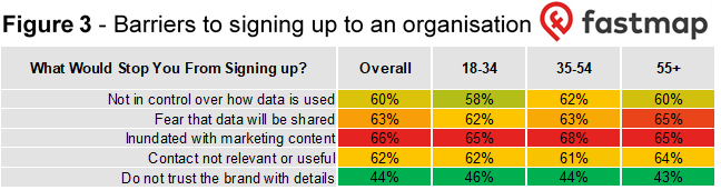 Table to show the barriers to signing up to an organisation to inform your GDPR strategy