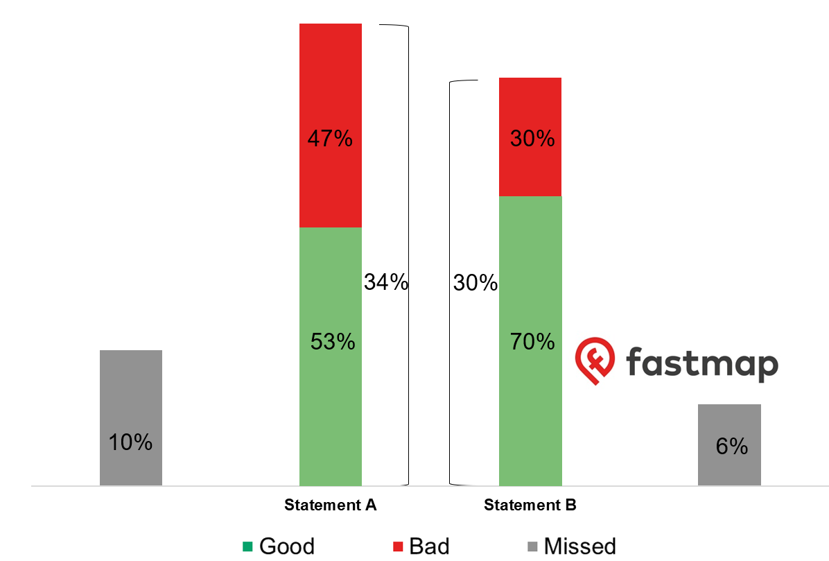 Marketing consent research graph showing good, bad and missed consent