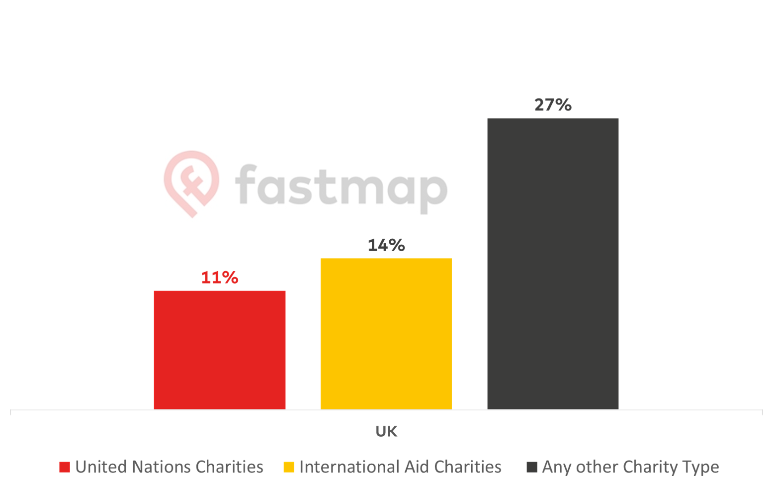 International fundraising strategy percentage of people who currently donate in the UK by charity type
