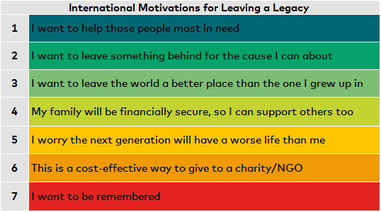 international legacy fundraising strategy